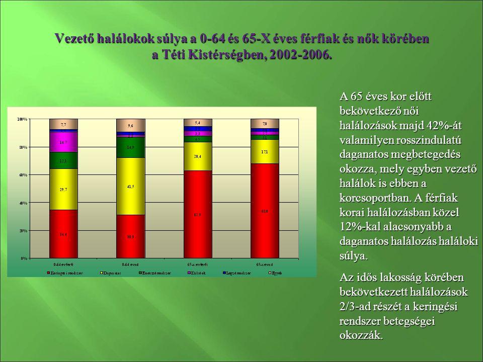 Az alkoholos májbetegség miatti korai halálozás férfiak és nők körében a Nyugat-dunántúli régió kistérségeiben, 2001-2005 A férfiak halálozása 53%-kal szignifikánsan meghaladja az országos szintet.
