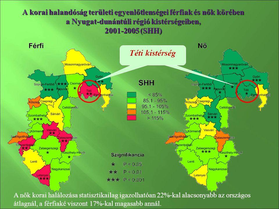 A korai halandóság területi egyenlőtlenségei férfiak és nők körében a Nyugat-dunántúli régió kistérségeiben, 2001-2005 (SHH) Kapuvári kistérség Téti kistérség A nők korai halálozása statisztikailag igazolhatóan 22%-kal alacsonyabb az országos átlagnál, a férfiaké viszont 17%-kal magasabb annál.