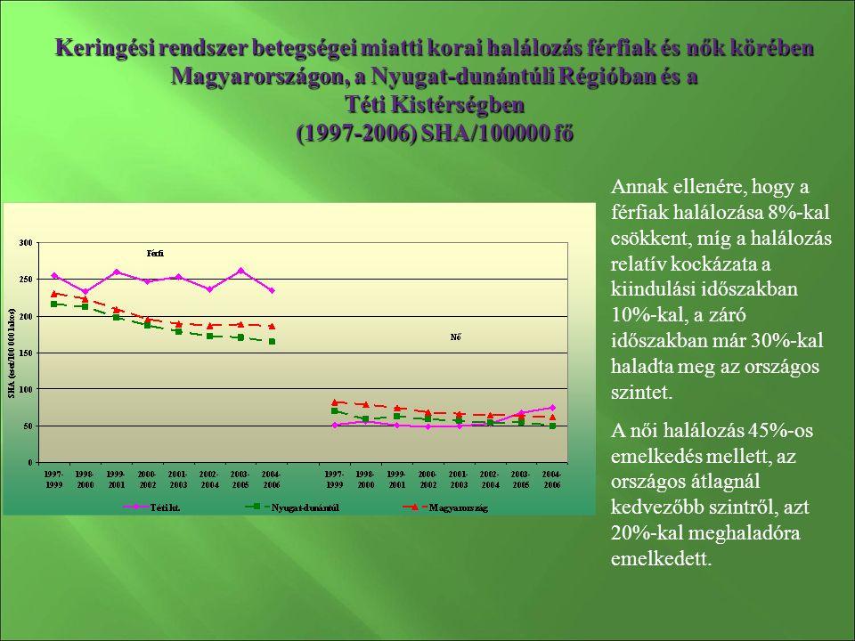 Keringési rendszer betegségei miatti korai halálozás férfiak és nők körében Magyarországon, a Nyugat-dunántúli Régióban és a Téti Kistérségben (1997-2006) SHA/100000 fő Annak ellenére, hogy a férfiak halálozása 8%-kal csökkent, míg a halálozás relatív kockázata a kiindulási időszakban 10%-kal, a záró időszakban már 30%-kal haladta meg az országos szintet.