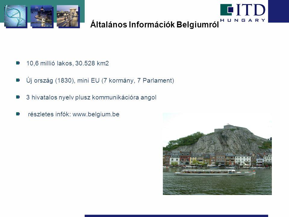 10,6 millió lakos, 30.528 km2 Új ország (1830), mini EU (7 kormány, 7 Parlament) 3 hivatalos nyelv plusz kommunikációra angol részletes infók: www.belgium.be Általános Információk Belgiumról