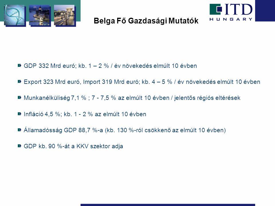 Belga Fő Gazdasági Mutatók GDP 332 Mrd euró; kb.