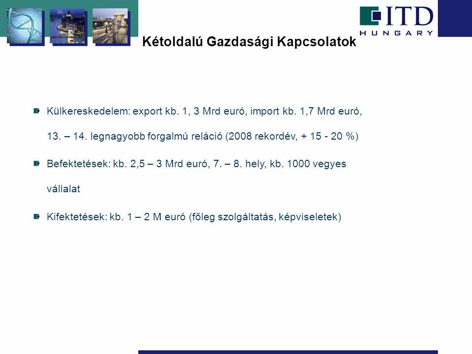Kétoldalú Gazdasági Kapcsolatok Külkereskedelem: export kb.
