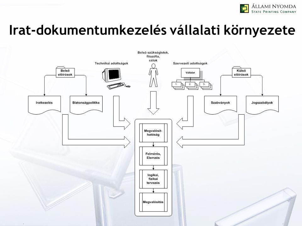 Irat-dokumentumkezelés vállalati környezete