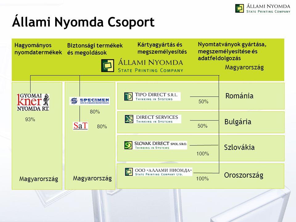 Bulgária 93% 50% 100% 50% 80% Állami Nyomda Csoport Magyarország Románia Szlovákia Oroszország Hagyományos nyomdatermékek Biztonsági termékek és megoldások Kártyagyártás és megszemélyesítés Nyomtatványok gyártása, megszemélyesítése és adatfeldolgozás Magyarország