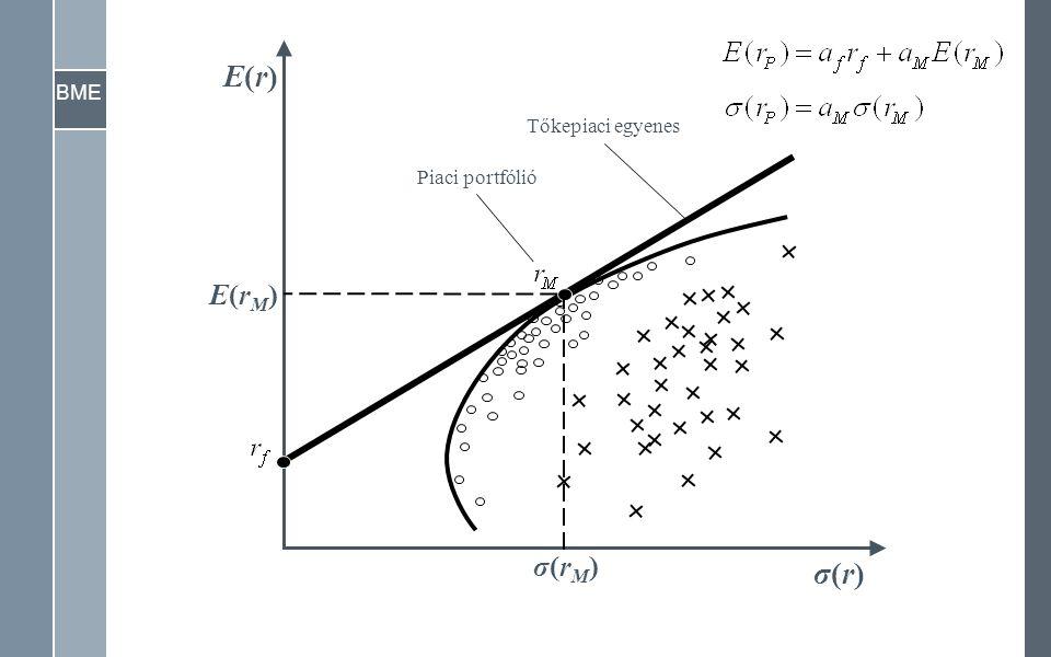 BME σ(r)σ(r) E(r)E(r) Tőkepiaci egyenes Piaci portfólió E(rM)E(rM) σ(rM)σ(rM)