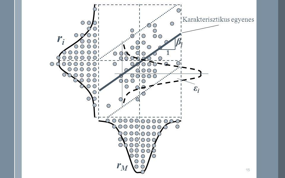 riri rMrM 1 βiβi 15 εiεi Karakterisztikus egyenes