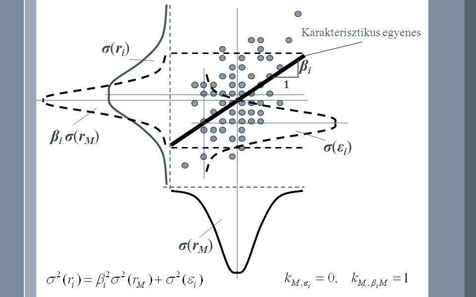 β i σ(r M ) σ(rM)σ(rM) σ(ri)σ(ri) σ(εi)σ(εi) 1 βiβi Karakterisztikus egyenes