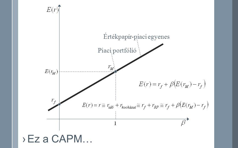 Értékpapír-piaci egyenes Piaci portfólió ›Ez a CAPM…