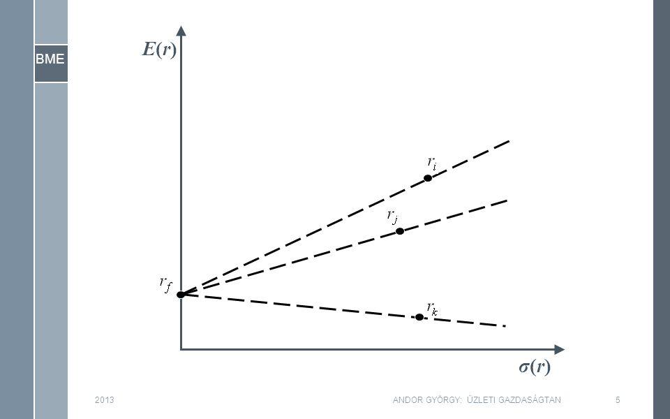 BME 201336ANDOR GYÖRGY: ÜZLETI GAZDASÁGTAN Teljes kockázat Piaci kockázat (Nem diverzifikálható) (Szisztematikus) Egyedi kockázat (Diverzifikálható) (Nem szisztematikus)