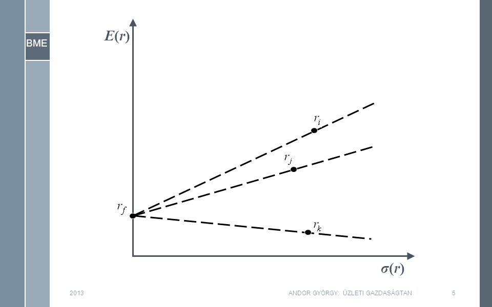 BME σ(r)σ(r) E(r)E(r) 2013ANDOR GYÖRGY: ÜZLETI GAZDASÁGTAN6
