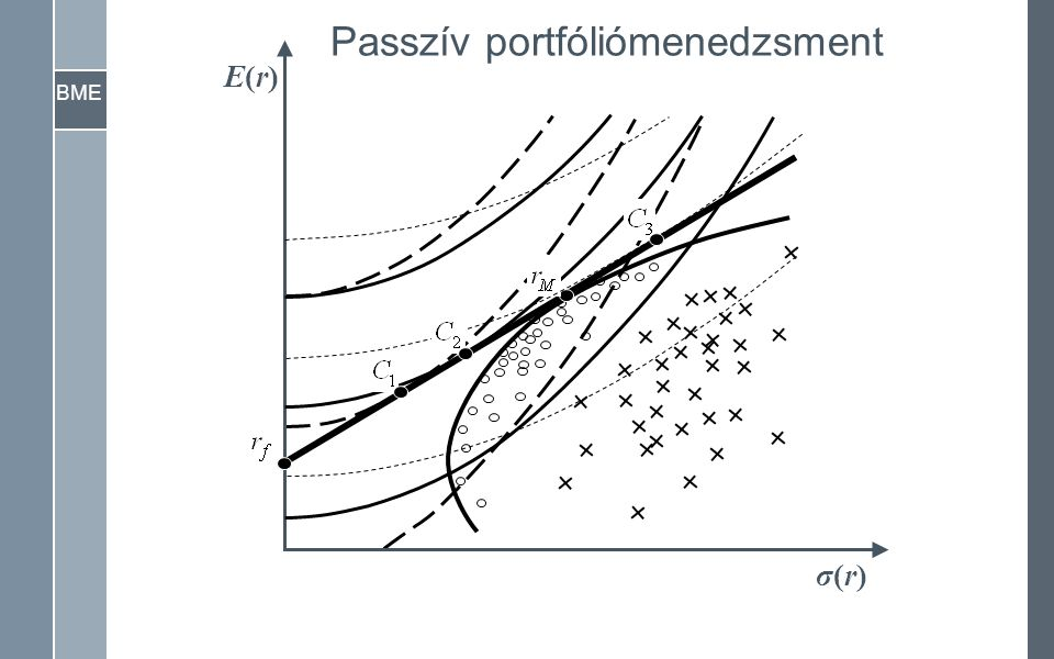 BME σ(r)σ(r) E(r)E(r) Passzív portfóliómenedzsment