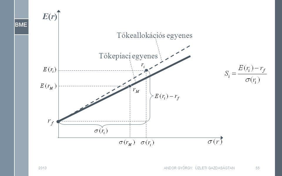BME Tőkepiaci egyenes Tőkeallokációs egyenes E(r)E(r) 201355ANDOR GYÖRGY: ÜZLETI GAZDASÁGTAN