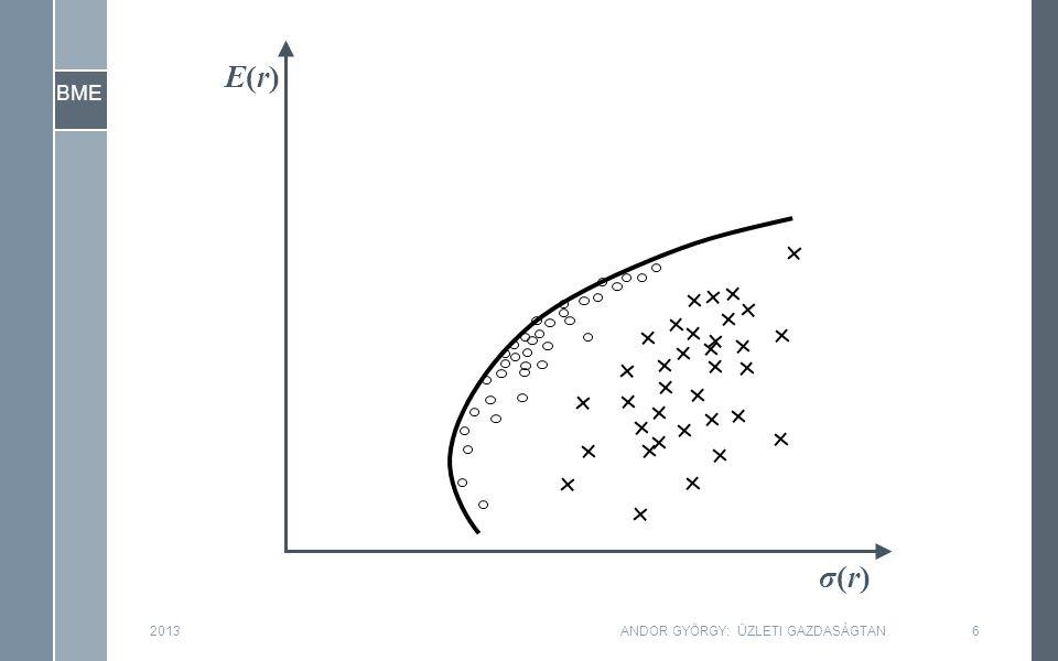 """BME 2013ANDOR GYÖRGY: ÜZLETI GAZDASÁGTAN37 ›Beláttuk, hogy a béta… ›Ha viszont a béta…, akkor a várható hozamok is a béták szerint kell rendeződjenek… ›Már vannak """"pontjaink : –β = 0, r f –β = 1, E(r M ) 6.7 Tőkepiaci várható hozamok és a béta"""