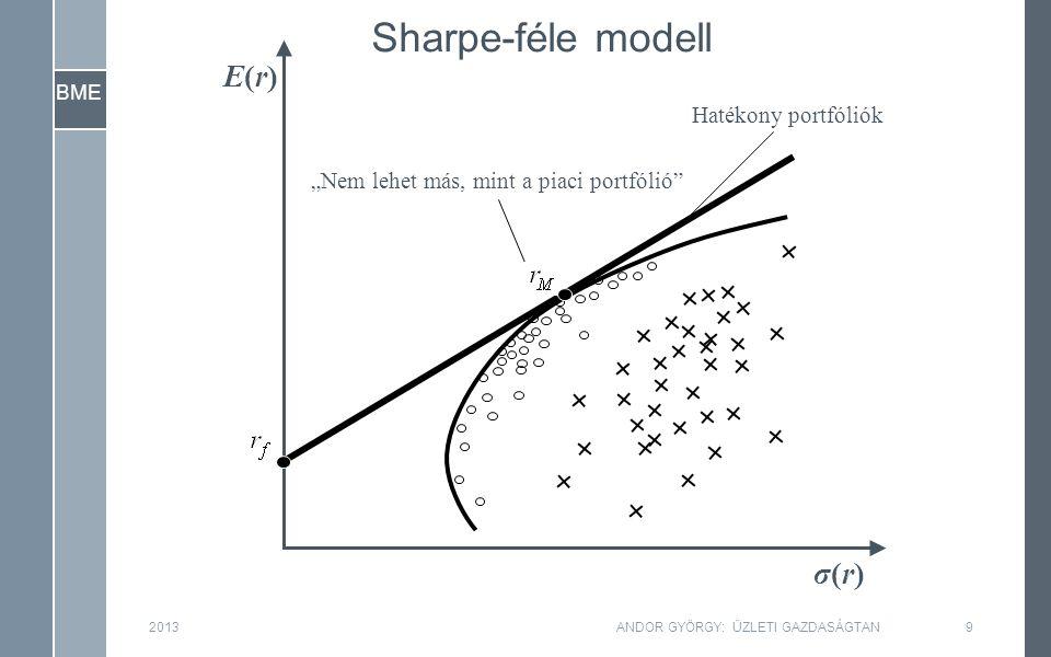 """BME σ(r)σ(r) E(r)E(r) Sharpe-féle modell Hatékony portfóliók """"Nem lehet más, mint a piaci portfólió 2013ANDOR GYÖRGY: ÜZLETI GAZDASÁGTAN9"""
