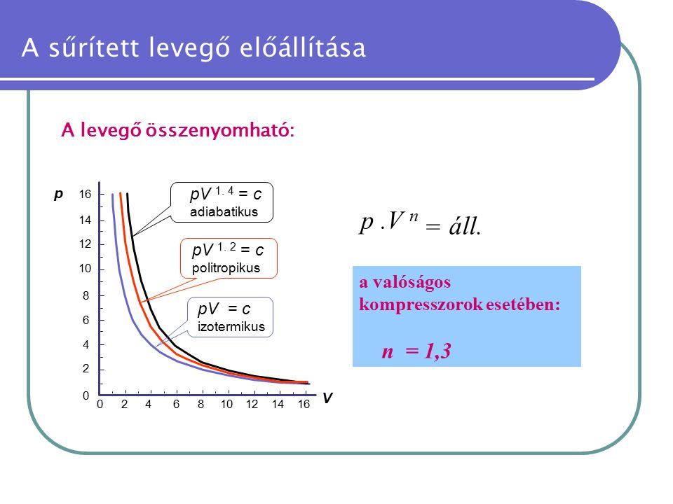 A levegő összenyomható: áll. p.V n = a valóságos kompresszorok esetében: n = 1,3 pV 1. 4 = c adiabatikus pV 1. 2 = c politropikus pV = c izotermikus V