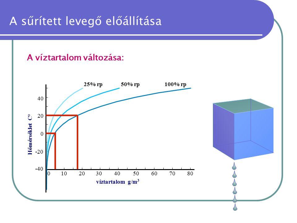 A sűrített levegő előállítása A víztartalom változása: -40 -20 01020304050 0 20 40 víztartalom g/m 3 607080 Hőmérséklet C° 25% rp50% rp100% rp