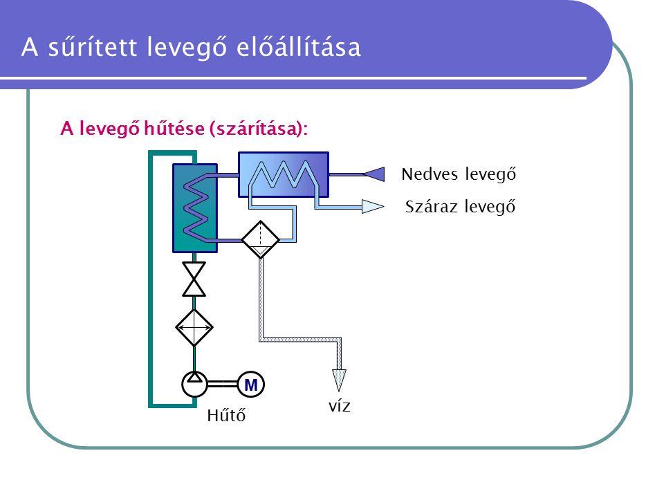 A sűrített levegő előállítása A levegő hűtése (szárítása): M Száraz levegő Nedves levegő víz Hűtő