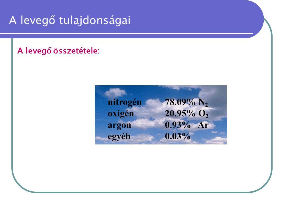 A levegő összetétele: nitrogén78.09% N 2 oxigén20.95% O 2 argon0.93% Ar egyéb0.03%