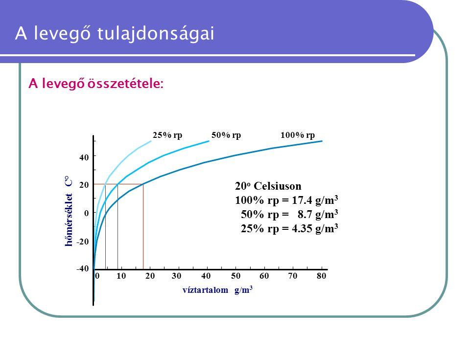 A levegő tulajdonságai A levegő összetétele: -40 -20 01020304050 0 20 40 víztartalom g/m 3 607080 hőmérséklet C° 25% rp50% rp100% rp 20 o Celsiuson 10