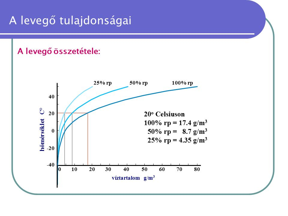 A levegő tulajdonságai A levegő összetétele: -40 -20 01020304050 0 20 40 víztartalom g/m 3 607080 hőmérséklet C° 25% rp50% rp100% rp 20 o Celsiuson 100% rp = 17.4 g/m 3 50% rp = 8.7 g/m 3 25% rp = 4.35 g/m 3