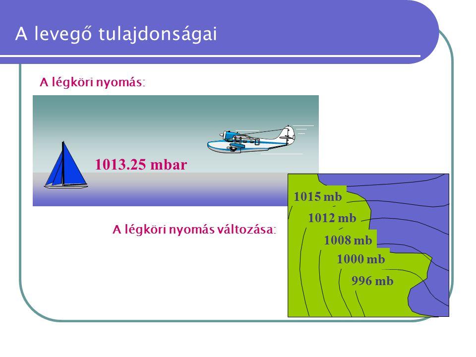 A levegő tulajdonságai 1013.25 mbar A légköri nyomás: 1015 mb 1012 mb 1008 mb 1000 mb 996 mb A légköri nyomás változása: