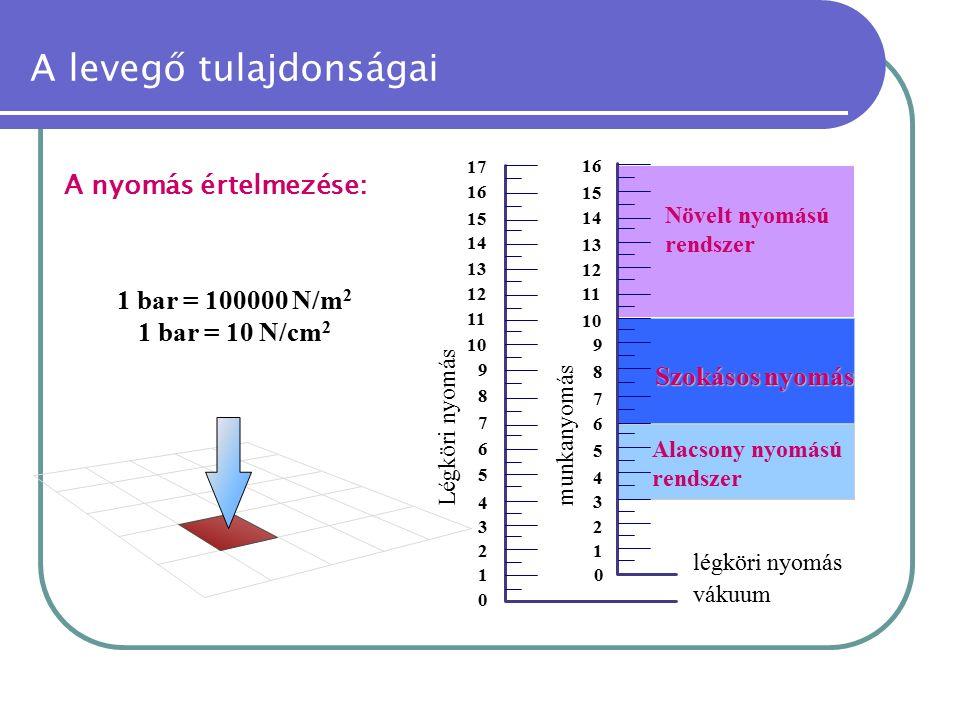 A levegő tulajdonságai A nyomás értelmezése: Alacsony nyomású rendszer 0 1 2 3 4 5 6 7 8 9 10 11 12 13 14 15 16 17 0 1 2 3 4 5 6 7 8 9 10 11 12 13 14 15 16 Légköri nyomás munkanyomás vákuum légköri nyomás Növelt nyomású rendszer Szokásos nyomás 1 bar = 100000 N/m 2 1 bar = 10 N/cm 2