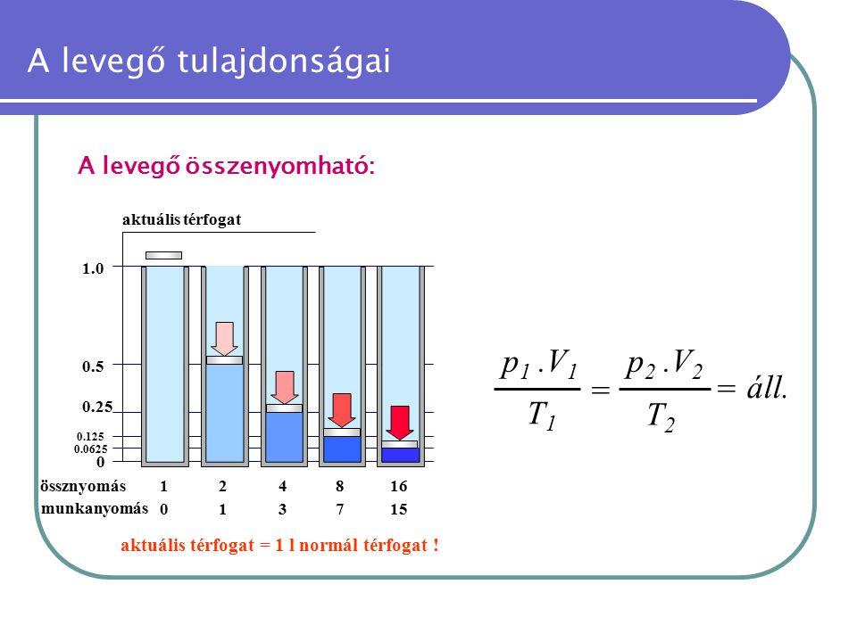 A levegő tulajdonságai A levegő összenyomható: munkanyomás aktuális térfogat aktuális térfogat = 1 l normál térfogat ! 12416 0 1.0 0.5 0.25 0.125 0.06