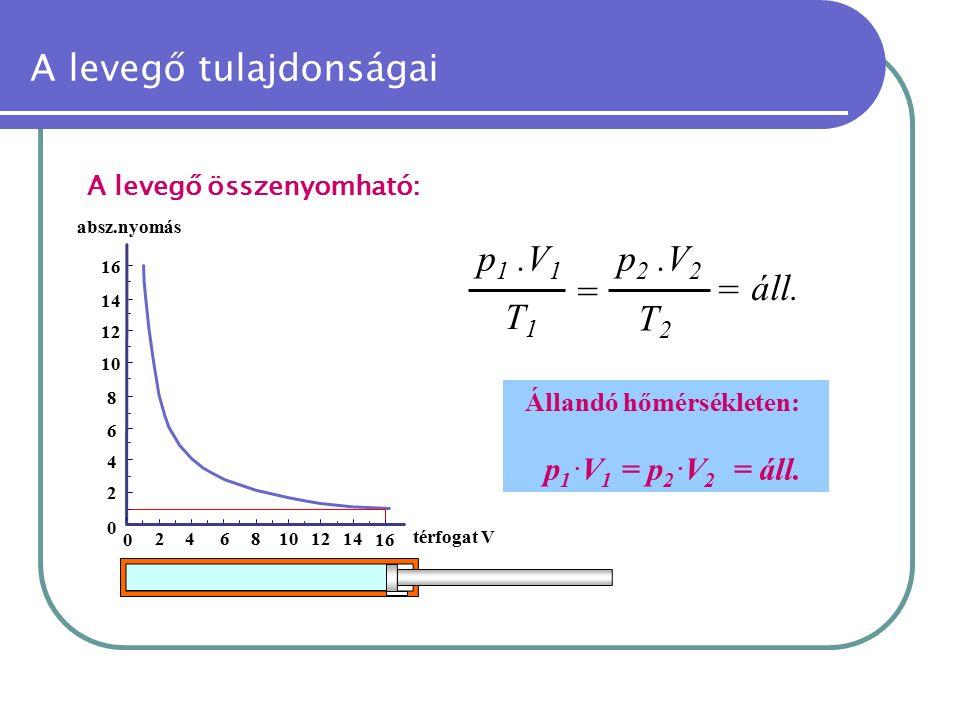 A levegő tulajdonságai A levegő összenyomható: = áll. p 1.V 1 T1T1 p 2.V 2 T2T2 = Állandó hőmérsékleten: p 1. V 1 = p 2. V 2 = áll. 0 2468 16 0 2 4 6