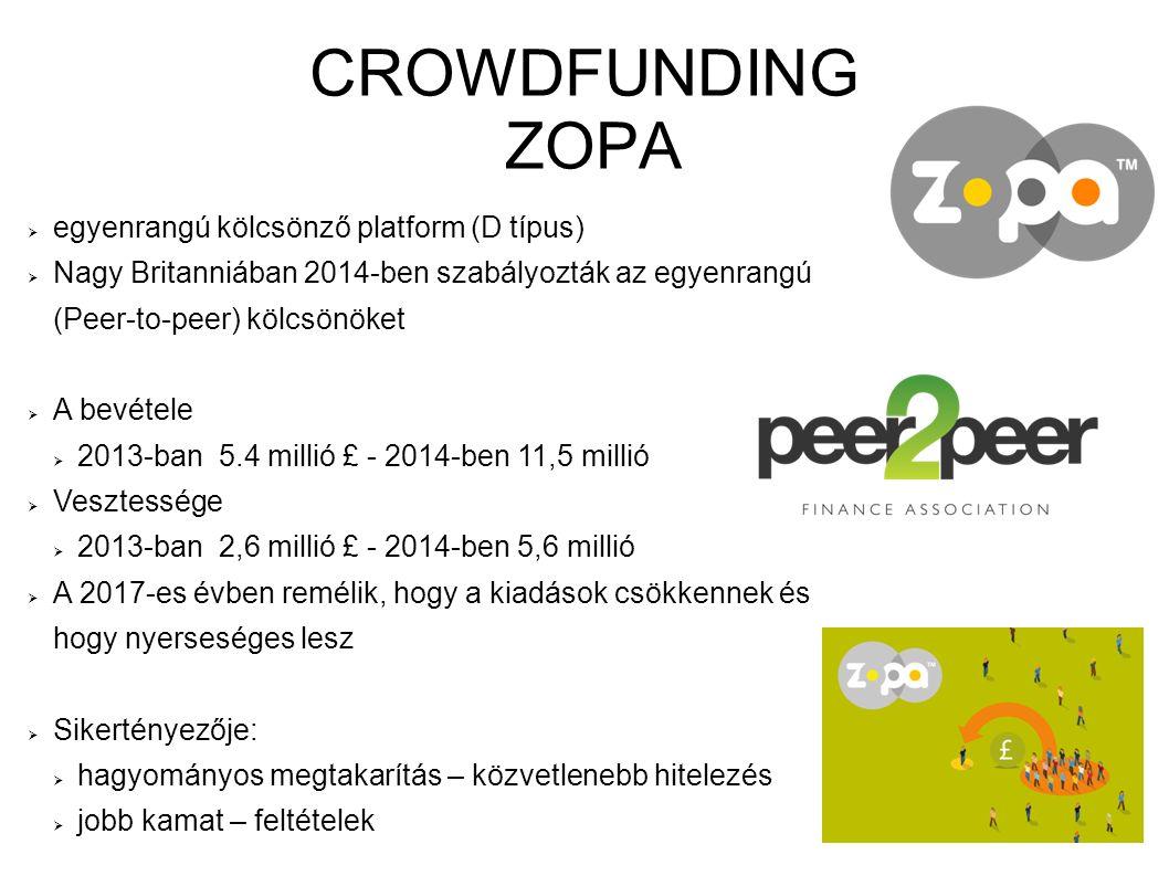 CROWDFUNDING ZOPA  egyenrangú kölcsönző platform (D típus)  Nagy Britanniában 2014-ben szabályozták az egyenrangú (Peer-to-peer) kölcsönöket  A bev
