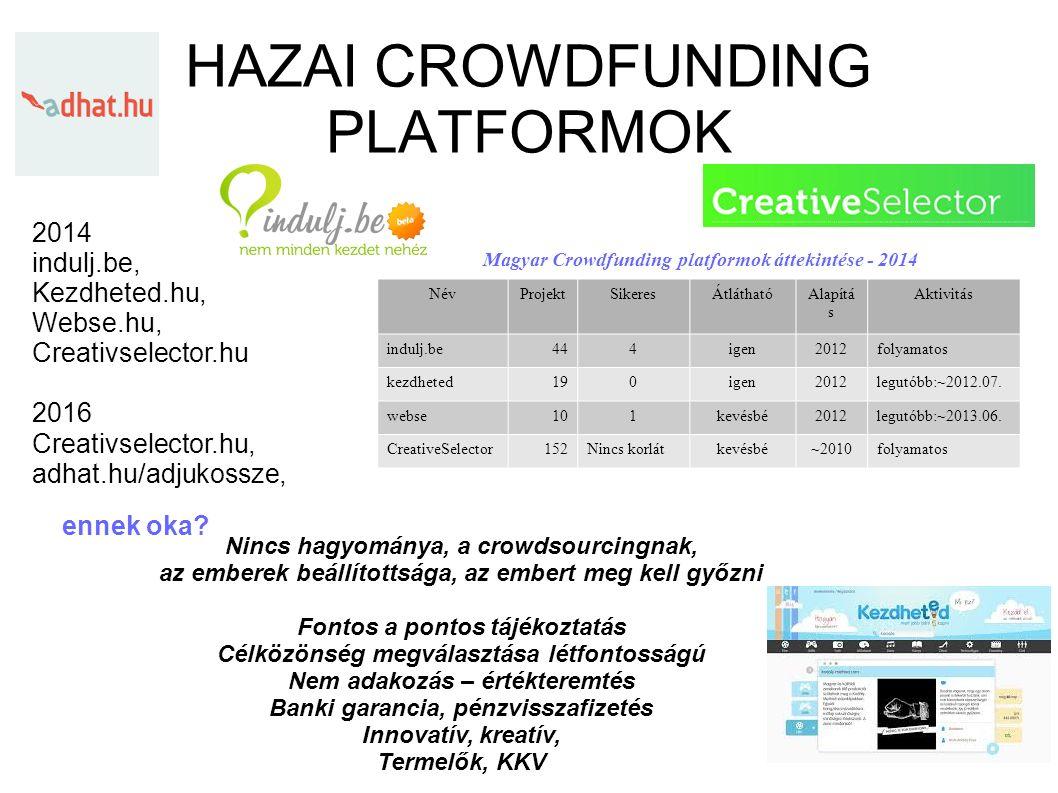 HAZAI CROWDFUNDING PLATFORMOK Nincs hagyománya, a crowdsourcingnak, az emberek beállítottsága, az embert meg kell győzni Fontos a pontos tájékoztatás Célközönség megválasztása létfontosságú Nem adakozás – értékteremtés Banki garancia, pénzvisszafizetés Innovatív, kreatív, Termelők, KKV 2014 indulj.be, Kezdheted.hu, Webse.hu, Creativselector.hu 2016 Creativselector.hu, adhat.hu/adjukossze, ennek oka.