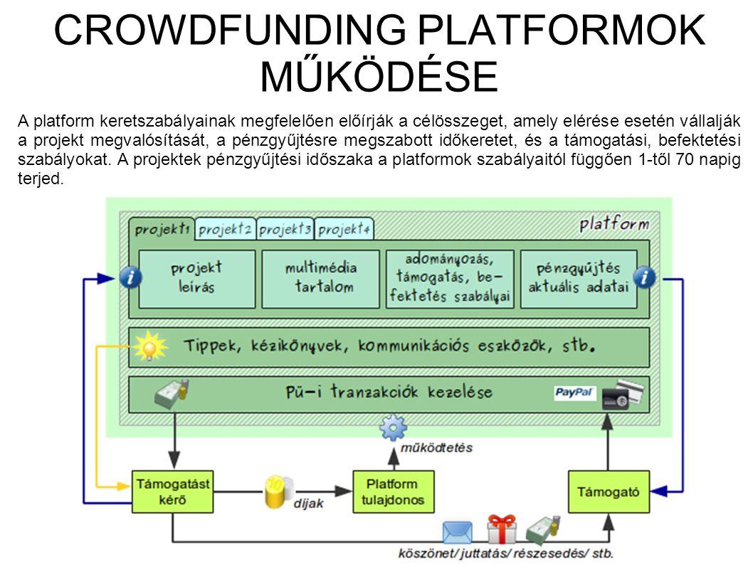 CROWDFUNDING PLATFORMOK MŰKÖDÉSE A platform keretszabályainak megfelelően előírják a célösszeget, amely elérése esetén vállalják a projekt megvalósítását, a pénzgyűjtésre megszabott időkeretet, és a támogatási, befektetési szabályokat.