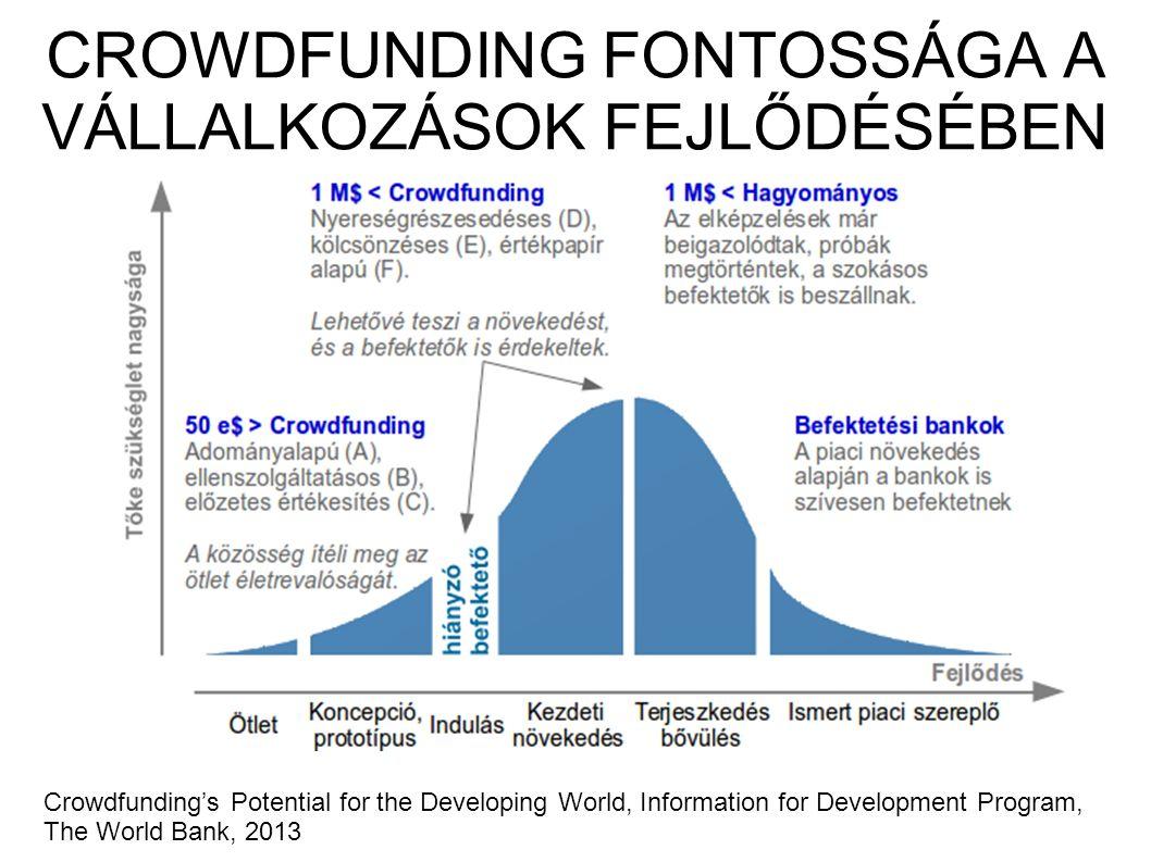 CROWDFUNDING FONTOSSÁGA A VÁLLALKOZÁSOK FEJLŐDÉSÉBEN Crowdfunding's Potential for the Developing World, Information for Development Program, The World