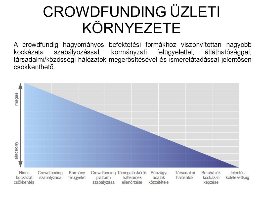 CROWDFUNDING ÜZLETI KÖRNYEZETE A crowdfundig hagyományos befektetési formákhoz viszonyítottan nagyobb kockázata szabályozással, kormányzati felügyelettel, átláthatósággal, társadalmi/közösségi hálózatok megerősítésével és ismeretátadással jelentősen csökkenthető.