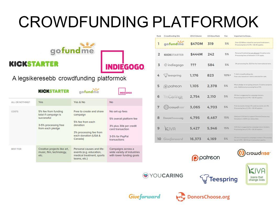 CROWDFUNDING PLATFORMOK A legsikeresebb crowdfunding platformok