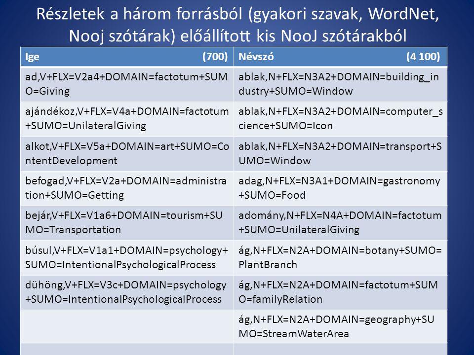 Részletek a három forrásból (gyakori szavak, WordNet, Nooj szótárak) előállított kis NooJ szótárakból Ige (700)Névszó (4 100) ad,V+FLX=V2a4+DOMAIN=factotum+SUM O=Giving ablak,N+FLX=N3A2+DOMAIN=building_in dustry+SUMO=Window ajándékoz,V+FLX=V4a+DOMAIN=factotum +SUMO=UnilateralGiving ablak,N+FLX=N3A2+DOMAIN=computer_s cience+SUMO=Icon alkot,V+FLX=V5a+DOMAIN=art+SUMO=Co ntentDevelopment ablak,N+FLX=N3A2+DOMAIN=transport+S UMO=Window befogad,V+FLX=V2a+DOMAIN=administra tion+SUMO=Getting adag,N+FLX=N3A1+DOMAIN=gastronomy +SUMO=Food bejár,V+FLX=V1a6+DOMAIN=tourism+SU MO=Transportation adomány,N+FLX=N4A+DOMAIN=factotum +SUMO=UnilateralGiving búsul,V+FLX=V1a1+DOMAIN=psychology+ SUMO=IntentionalPsychologicalProcess ág,N+FLX=N2A+DOMAIN=botany+SUMO= PlantBranch dühöng,V+FLX=V3c+DOMAIN=psychology +SUMO=IntentionalPsychologicalProcess ág,N+FLX=N2A+DOMAIN=factotum+SUM O=familyRelation ág,N+FLX=N2A+DOMAIN=geography+SU MO=StreamWaterArea