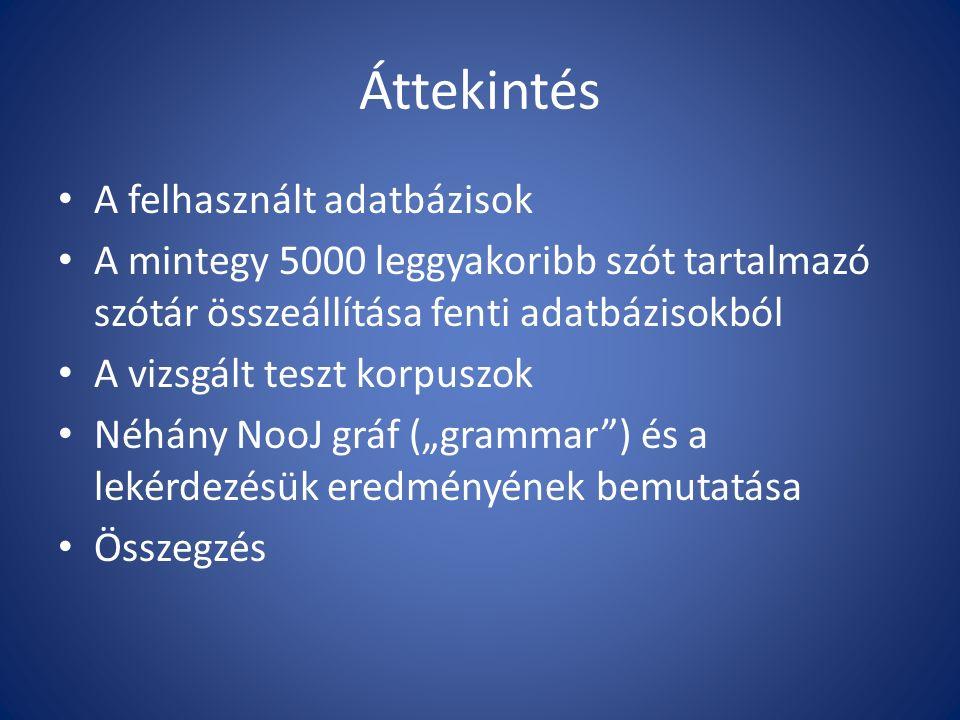 1. Forrás: Magyar WordNet