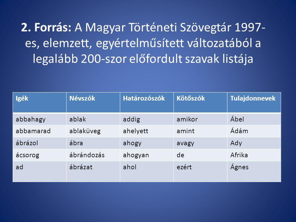 2. Forrás: A Magyar Történeti Szövegtár 1997- es, elemzett, egyértelműsített változatából a legalább 200-szor előfordult szavak listája IgékNévszókHat