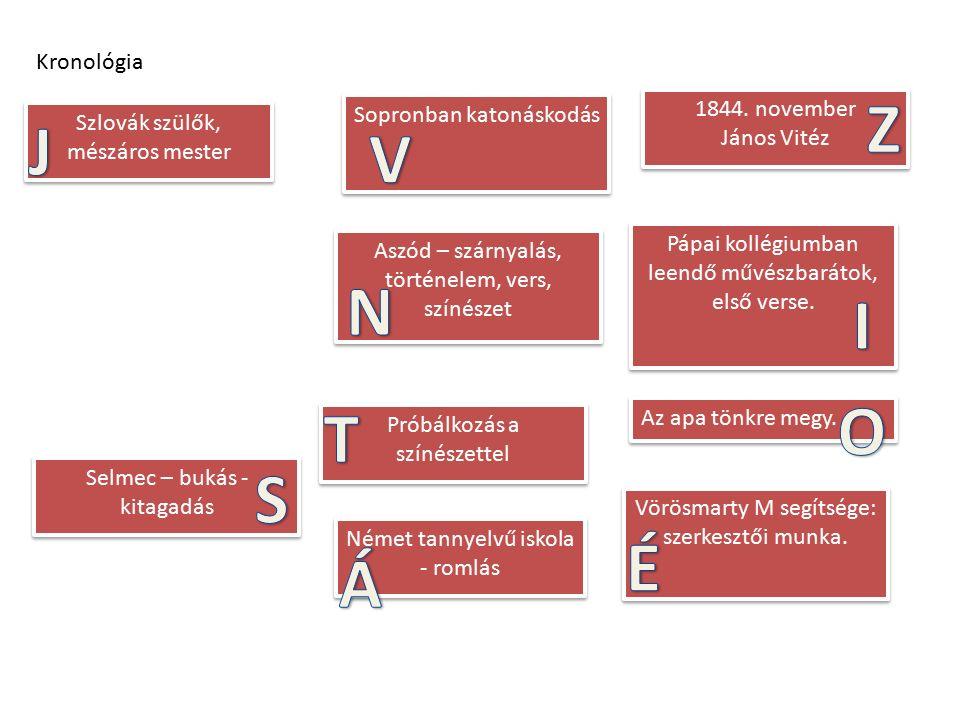 Kronológia Szlovák szülők, mészáros mester Német tannyelvű iskola - romlás Aszód – szárnyalás, történelem, vers, színészet 1844.
