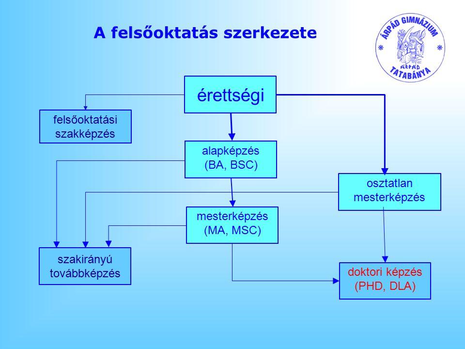 A felsőoktatás szerkezete alapképzés (BA, BSC) érettségi osztatlan mesterképzés mesterképzés (MA, MSC) szakirányú továbbképzés felsőoktatási szakképzés doktori képzés (PHD, DLA)