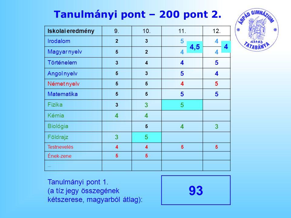 Tanulmányi pont – 200 pont 2.Iskolai eredmény9.10.11.12.