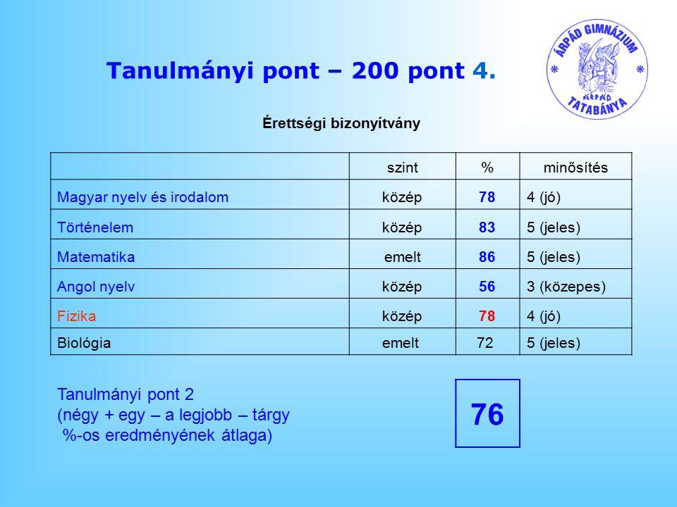 Tanulmányi pont – 200 pont 4.
