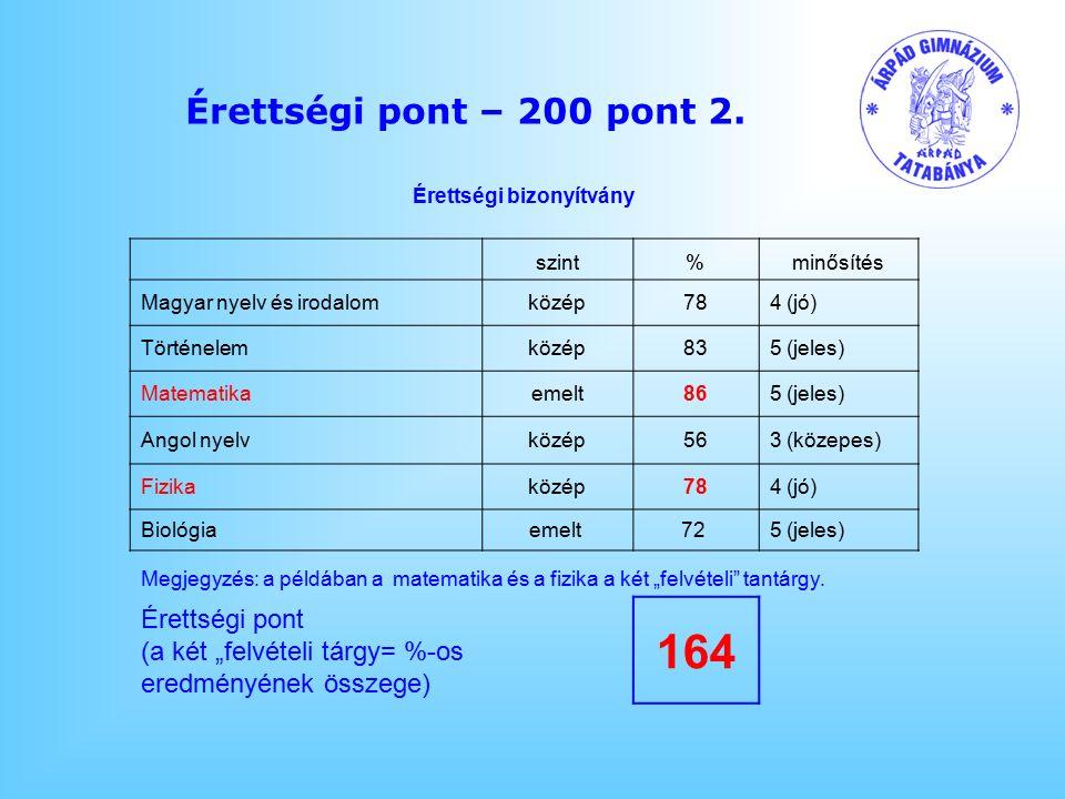 Érettségi pont – 200 pont 2.