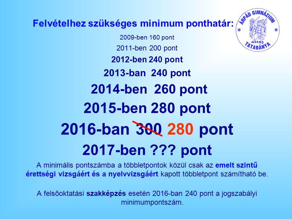 Felvételhez szükséges minimum ponthatár: 2009-ben 160 pont 2011-ben 200 pont 2012-ben 240 pont 2013-ban 240 pont 2014-ben 260 pont 2015-ben 280 pont 2016-ban 300 280 pont 2017-ben ??.