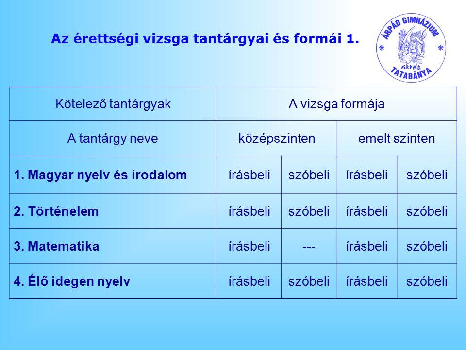Az érettségi vizsga tantárgyai és formái 1. Kötelező tantárgyakA vizsga formája A tantárgy neveközépszintenemelt szinten 1. Magyar nyelv és irodalomír