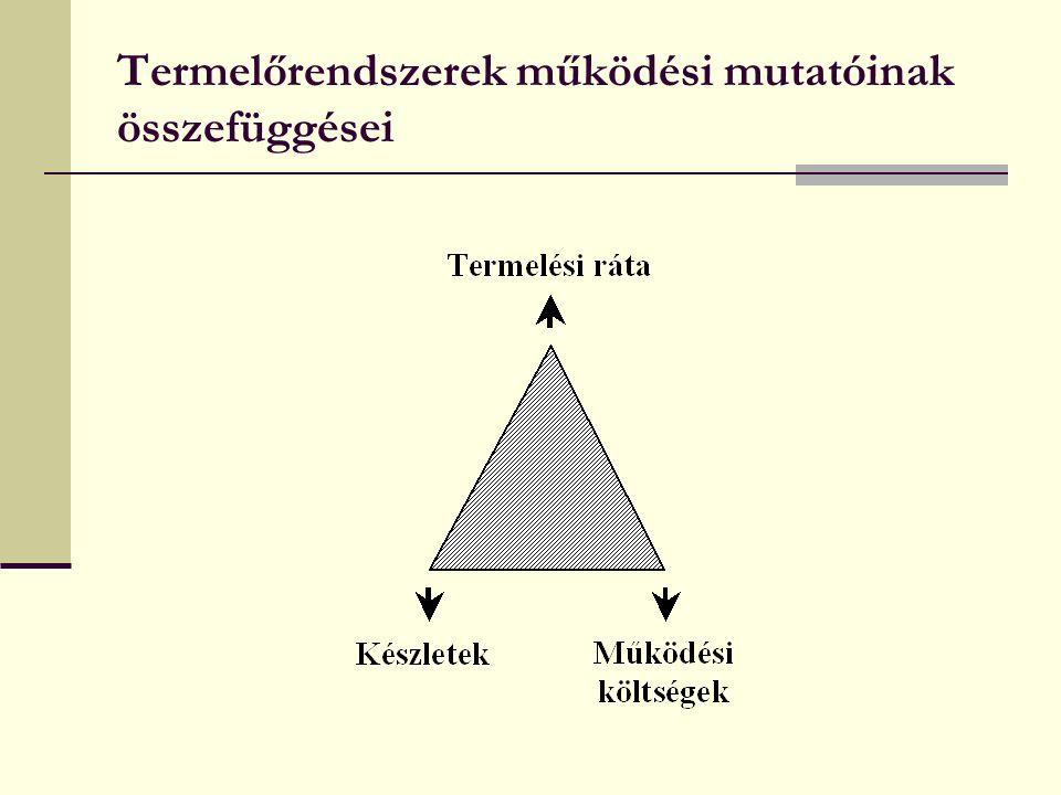 Termelőrendszerek működési mutatóinak összefüggései