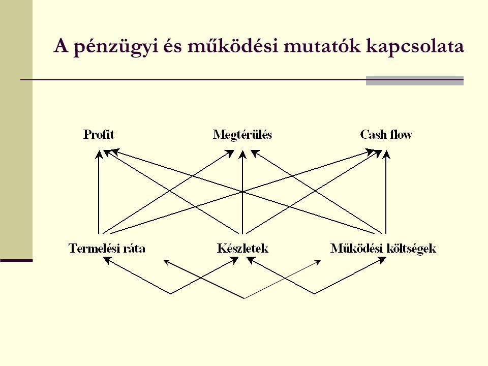 A pénzügyi és működési mutatók kapcsolata