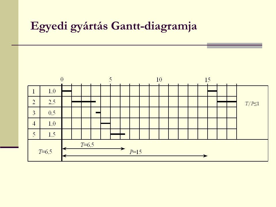 Egyedi gyártás Gantt-diagramja T/P ≤1