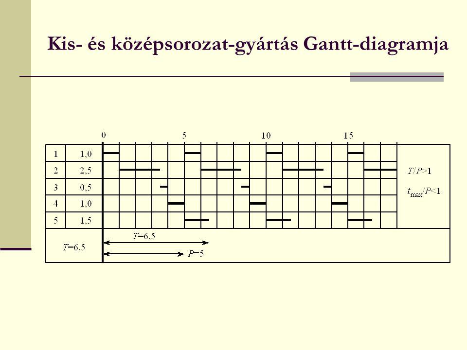 Kis- és középsorozat-gyártás Gantt-diagramja