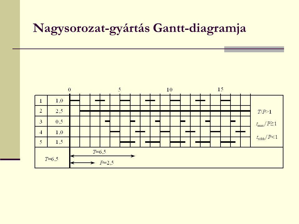 Nagysorozat-gyártás Gantt-diagramja t max /P≥1 t több /P<1