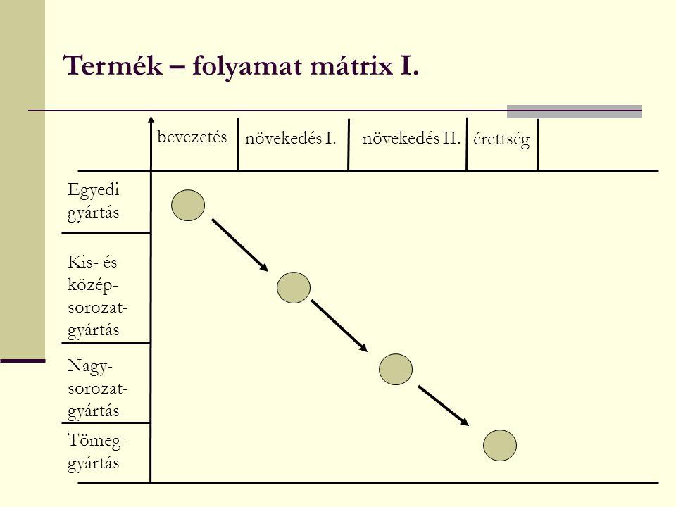 Termék – folyamat mátrix I. bevezetés növekedés I.növekedés II.